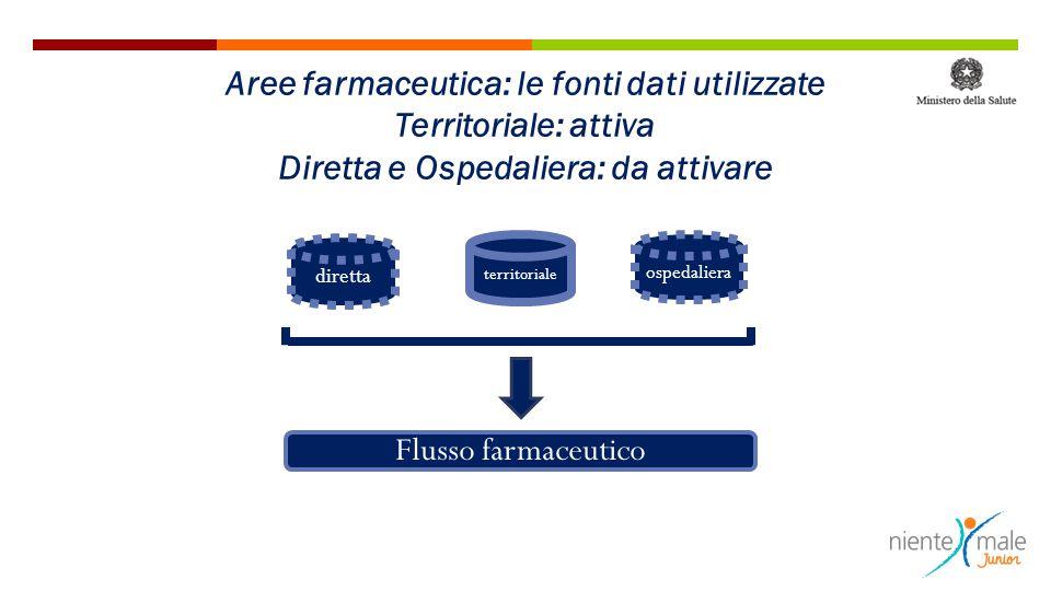 diretta territoriale ospedaliera Flusso farmaceutico Aree farmaceutica: le fonti dati utilizzate Territoriale: attiva Diretta e Ospedaliera: da attiva