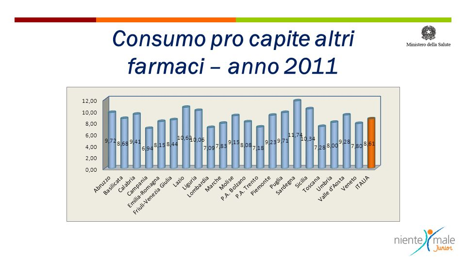 Consumo pro capite altri farmaci – anno 2011