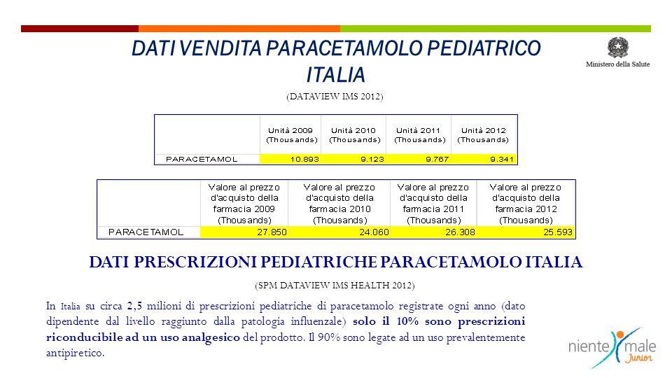 (DATAVIEW IMS 2012) DATI PRESCRIZIONI PEDIATRICHE PARACETAMOLO ITALIA In Italia su circa 2,5 milioni di prescrizioni pediatriche di paracetamolo regis