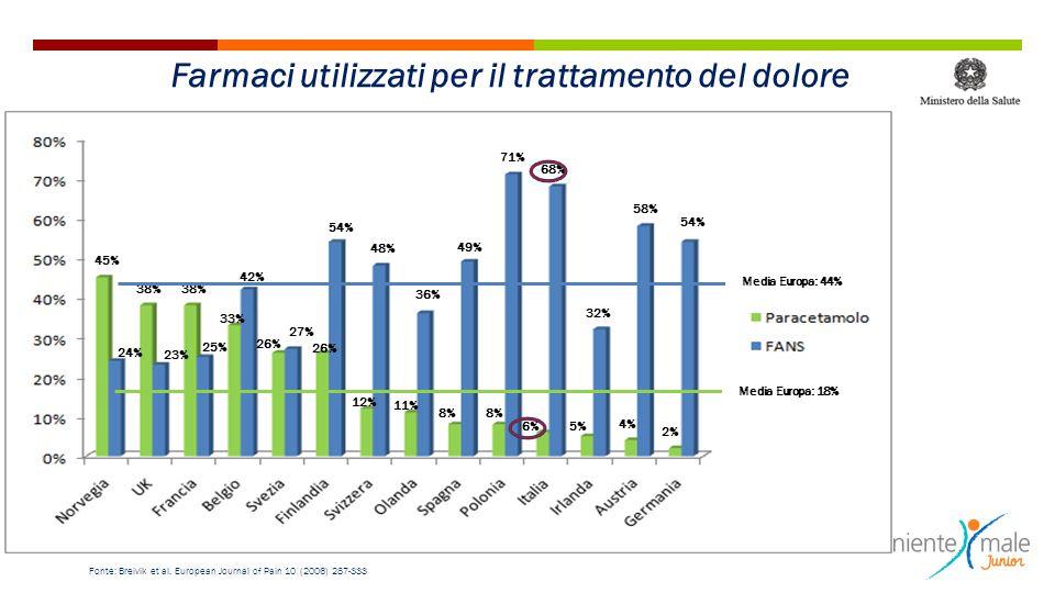 45% 38% 33% 26% 12% 11% 8% 6% 5% 4% 2% 24% 23% 25% 42% 27% 54% 48% 36% 49% 71% 68% 32% 58% 54% Fonte: Breivik et al. European Journal of Pain 10 (2006