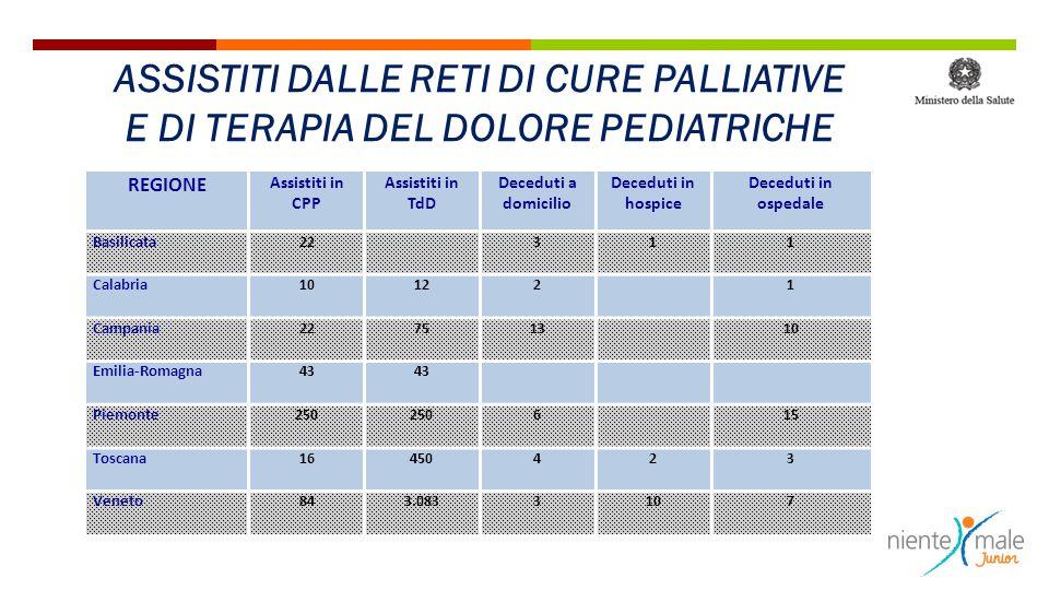 REGIONE Assistiti in CPP Assistiti in TdD Deceduti a domicilio Deceduti in hospice Deceduti in ospedale Basilicata22 311 Calabria10122 1 Campania22751