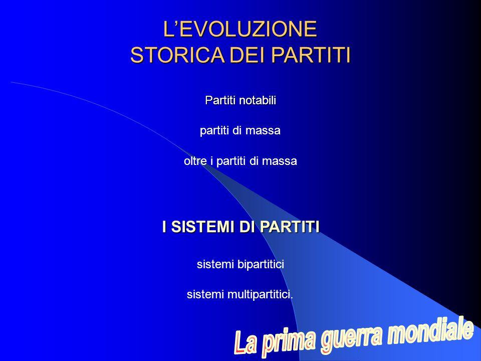 L'EVOLUZIONE STORICA DEI PARTITI I SISTEMI DI PARTITI sistemi bipartitici Partiti notabili partiti di massa oltre i partiti di massa sistemi multipartitici.