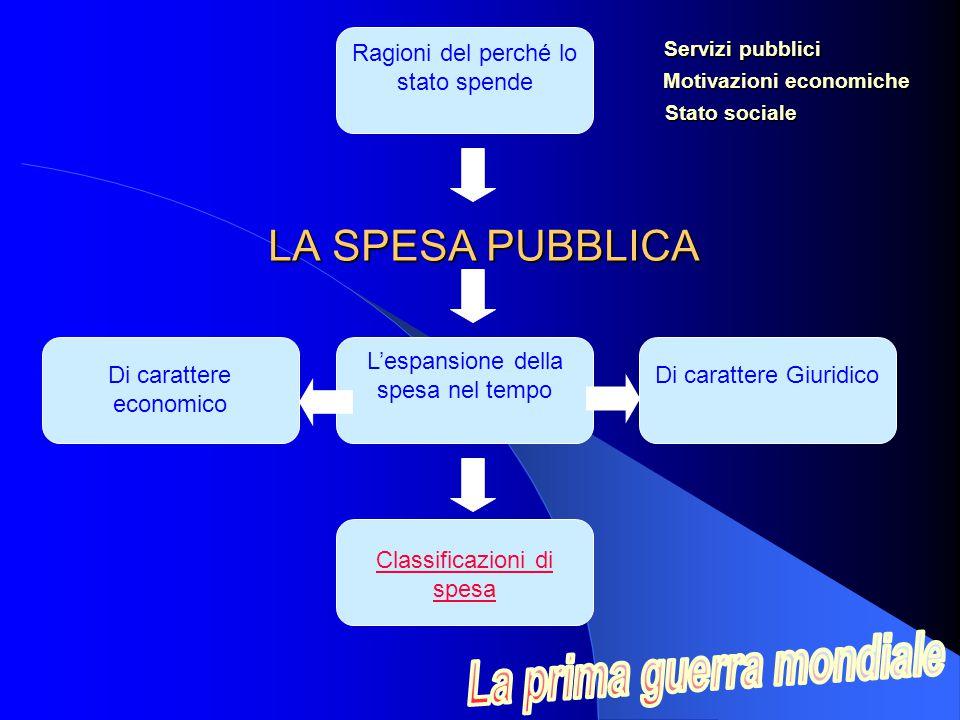 LA SPESA PUBBLICA Ragioni del perché lo stato spende L'espansione della spesa nel tempo Classificazioni di spesa Di carattere economico Di carattere Giuridico Servizi pubblici Servizi pubblici Motivazioni economiche Stato sociale Stato sociale