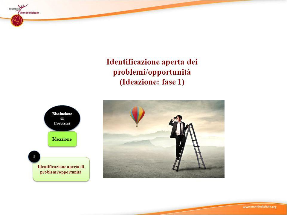 Identificazione aperta di problemi/opportunità 1 1 Identificazione aperta dei problemi/opportunità (Ideazione: fase 1) Risoluzione di Problemi Ideazio