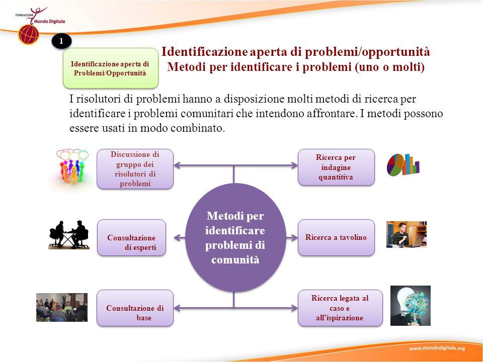 Identificazione aperta di Problemi/Opportunità 1 1 Identificazione aperta di problemi/opportunità Metodi per identificare i problemi (uno o molti) I r