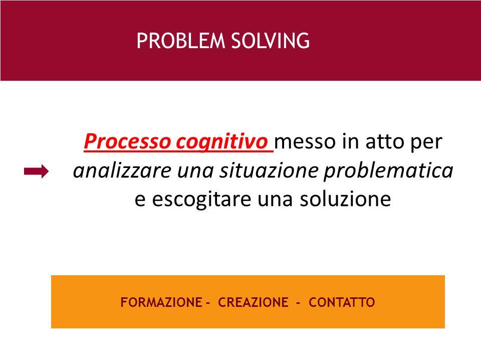 26 e FORMAZIONE - CREAZIONE - CONTATTO PROBLEM SOLVING Processo cognitivo messo in atto per analizzare una situazione problematica e escogitare una soluzione