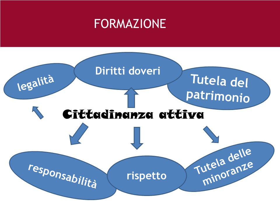 26 e Cittadinanza attiva FORMAZIONE responsabilità Tutela delle minoranze Tutela del patrimonio legalità rispetto Diritti doveri