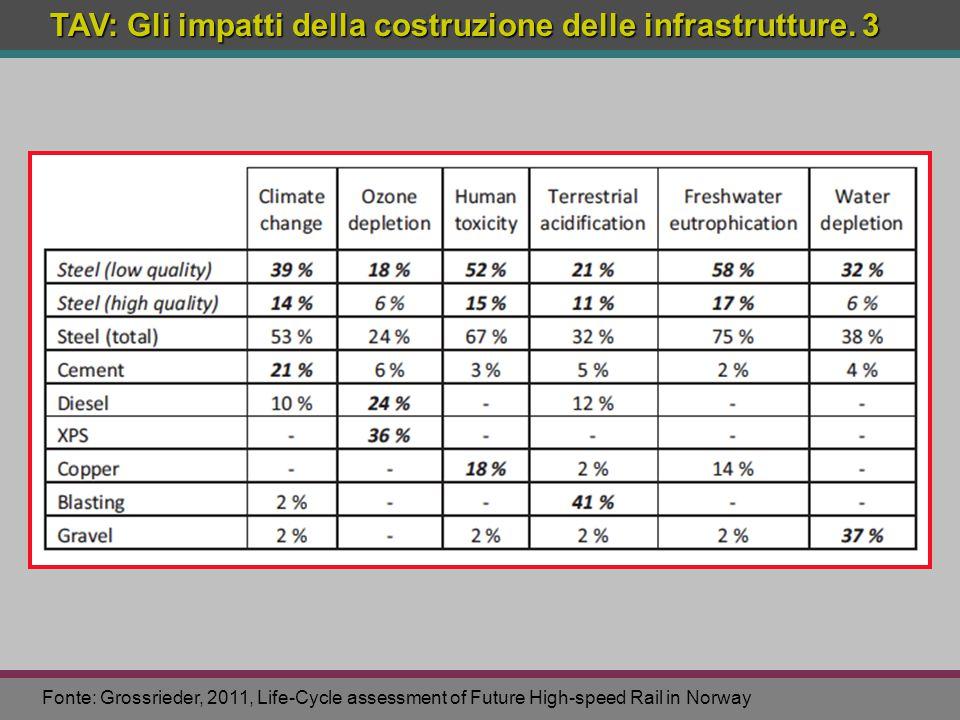 TAV: Gli impatti della costruzione delle infrastrutture. 3 Fonte: Grossrieder, 2011, Life-Cycle assessment of Future High-speed Rail in Norway