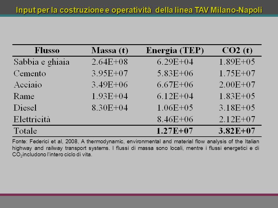Input per la costruzione e operatività della linea TAV Milano-Napoli Fonte: Federici et al, 2008, A thermodynamic, environmental and material flow ana