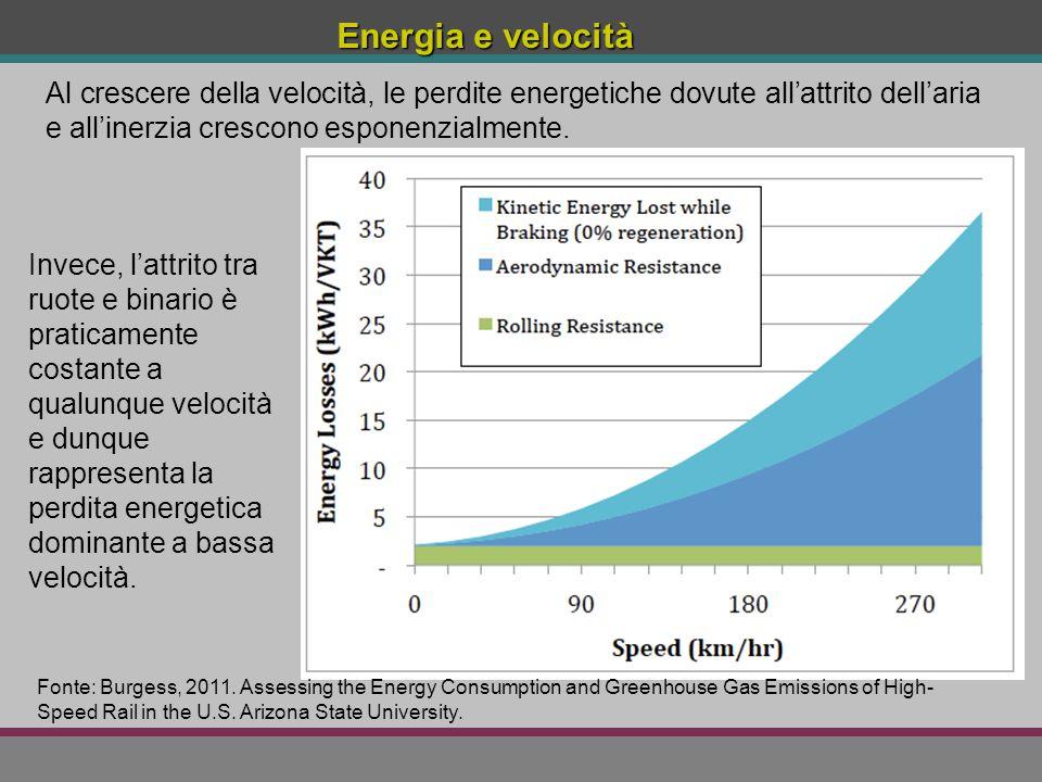 Al crescere della velocità, le perdite energetiche dovute all'attrito dell'aria e all'inerzia crescono esponenzialmente. Invece, l'attrito tra ruote e