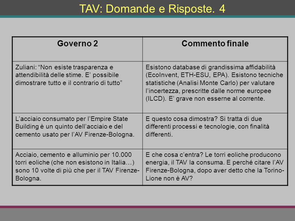 """TAV: Domande e Risposte. 4 Governo 2Commento finale Zuliani: """"Non esiste trasparenza e attendibilità delle stime. E' possibile dimostrare tutto e il c"""