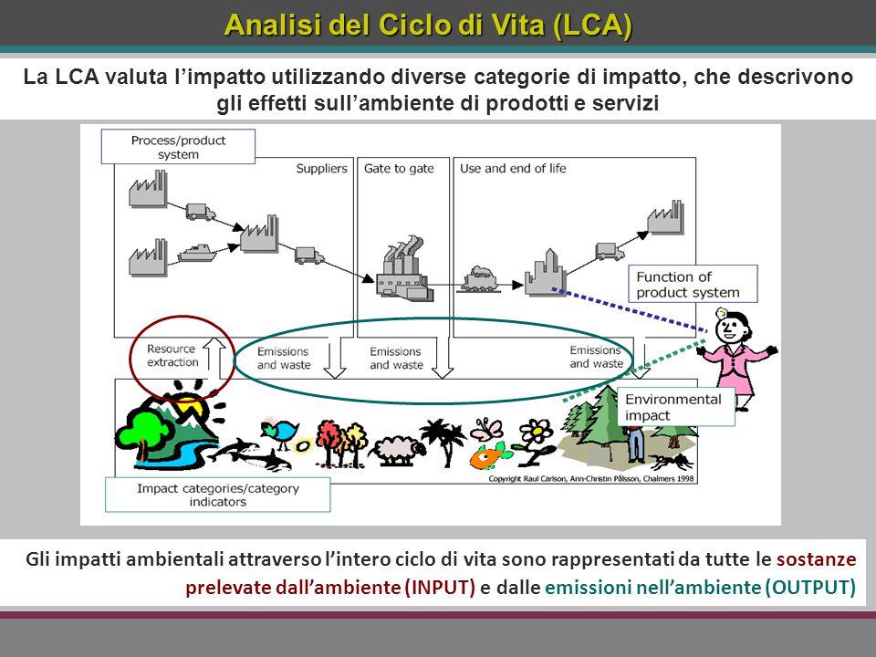 Gli impatti ambientali attraverso l'intero ciclo di vita sono rappresentati da tutte le sostanze prelevate dall'ambiente (INPUT) e dalle emissioni nel