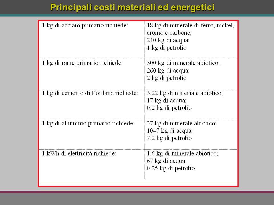 Principali costi materiali ed energetici