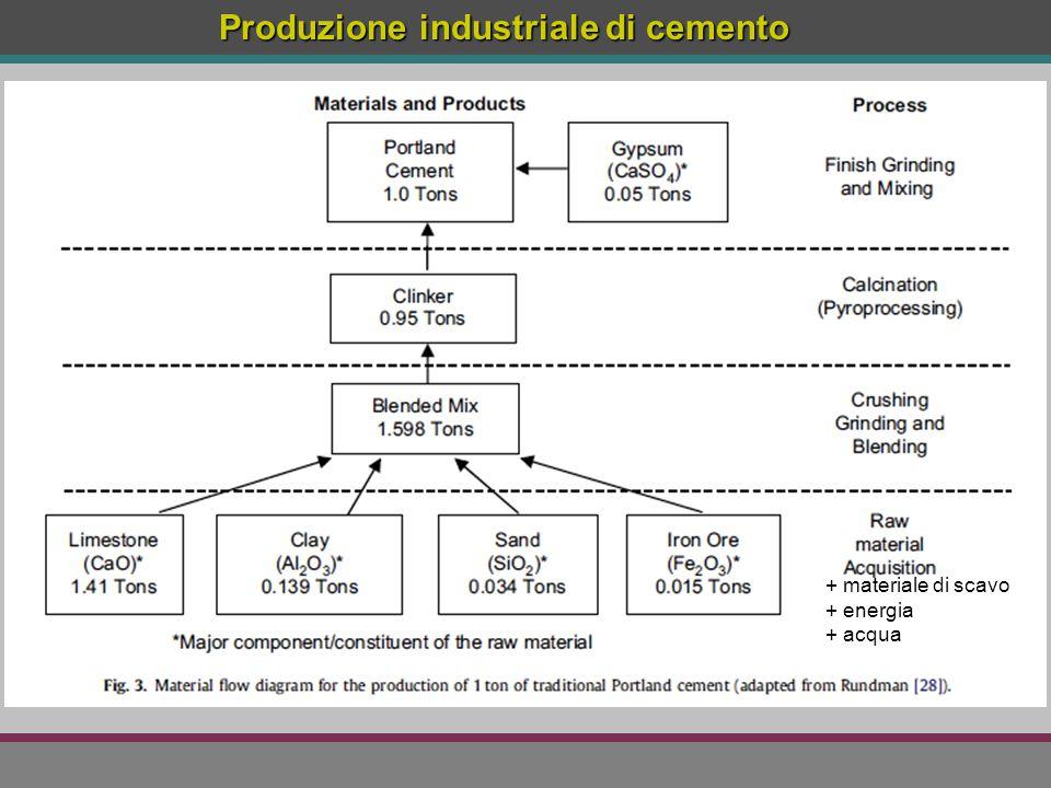 Produzione industriale di cemento + materiale di scavo + energia + acqua