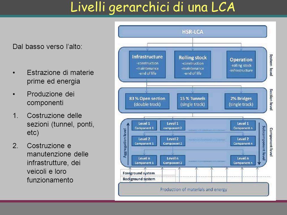 Livelli gerarchici di una LCA Dal basso verso l'alto: Estrazione di materie prime ed energia Produzione dei componenti 1.Costruzione delle sezioni (tu