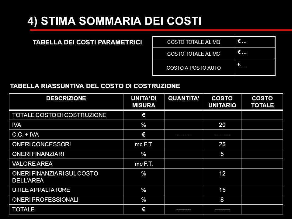 TABELLA DEI COSTI PARAMETRICI TABELLA RIASSUNTIVA DEL COSTO DI COSTRUZIONE COSTO TOTALE AL MQ € … COSTO TOTALE AL MC € … COSTO A POSTO AUTO € … DESCRIZIONEUNITA' DI MISURA QUANTITA'COSTO UNITARIO COSTO TOTALE TOTALE COSTO DI COSTRUZIONE€ IVA%20 C.C.
