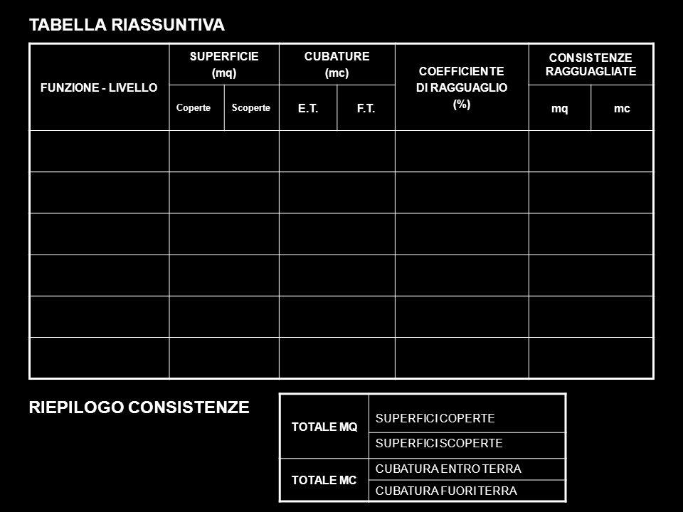 FUNZIONE - LIVELLO SUPERFICIE (mq) CUBATURE (mc) COEFFICIENTE DI RAGGUAGLIO (%) CONSISTENZE RAGGUAGLIATE CoperteScoperte E.T.F.T.mqmc TABELLA RIASSUNTIVA TOTALE MQ SUPERFICI COPERTE SUPERFICI SCOPERTE TOTALE MC CUBATURA ENTRO TERRA CUBATURA FUORI TERRA RIEPILOGO CONSISTENZE