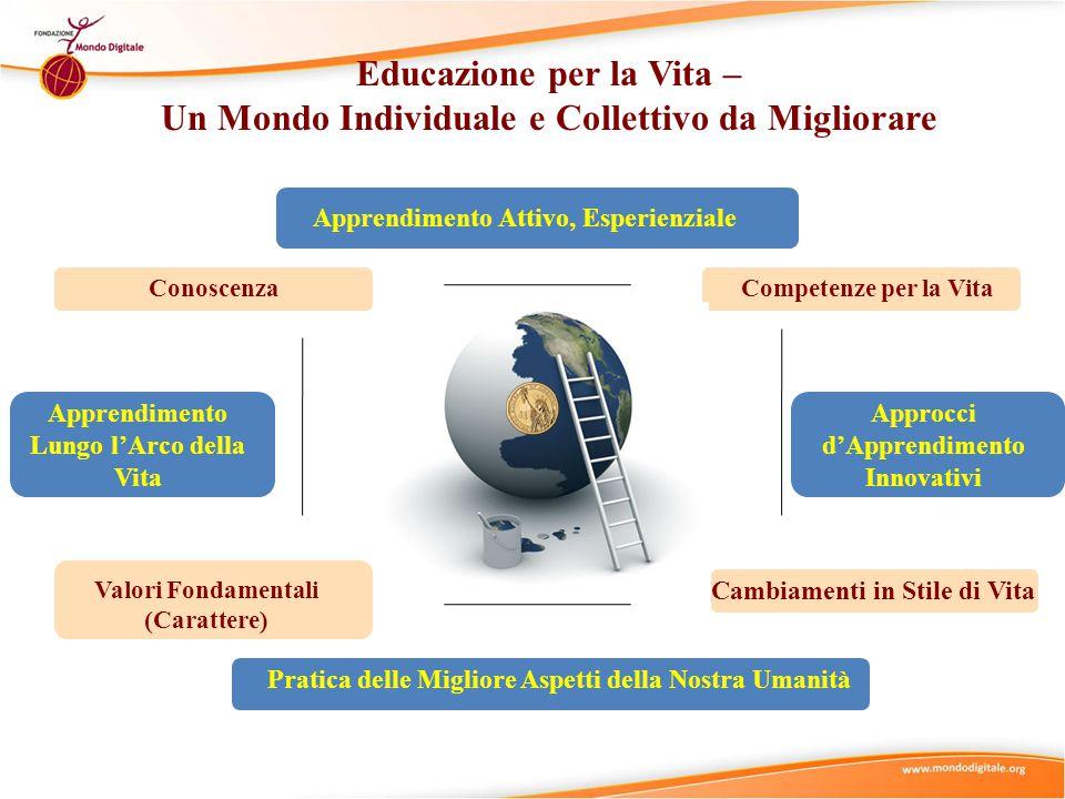 ConoscenzaCompetenze per la Vita Valori Fondamentali (Carattere) Cambiamenti in Stile di Vita Pratica delle Migliore Aspetti della Nostra Umanità Apprendimento Lungo l'Arco della Vita Approcci d'Apprendimento Innovativi Apprendimento Attivo, Esperienziale Educazione per la Vita – Un Mondo Individuale e Collettivo da Migliorare