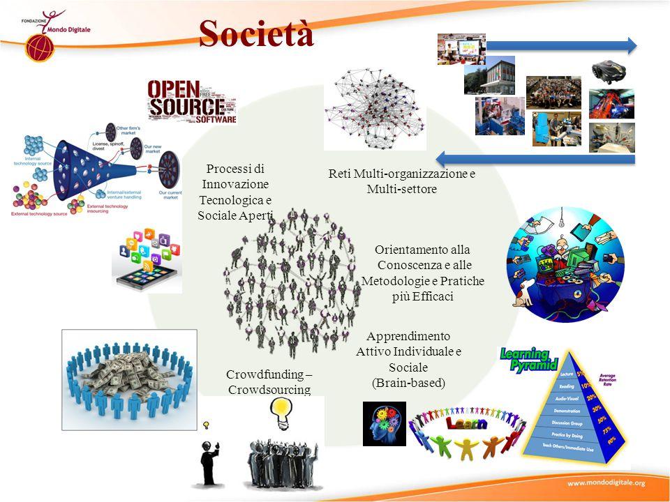 Società Reti Multi-organizzazione e Multi-settore Orientamento alla Conoscenza e alle Metodologie e Pratiche più Efficaci Processi di Innovazione Tecnologica e Sociale Aperti Apprendimento Attivo Individuale e Sociale (Brain-based) Crowdfunding – Crowdsourcing