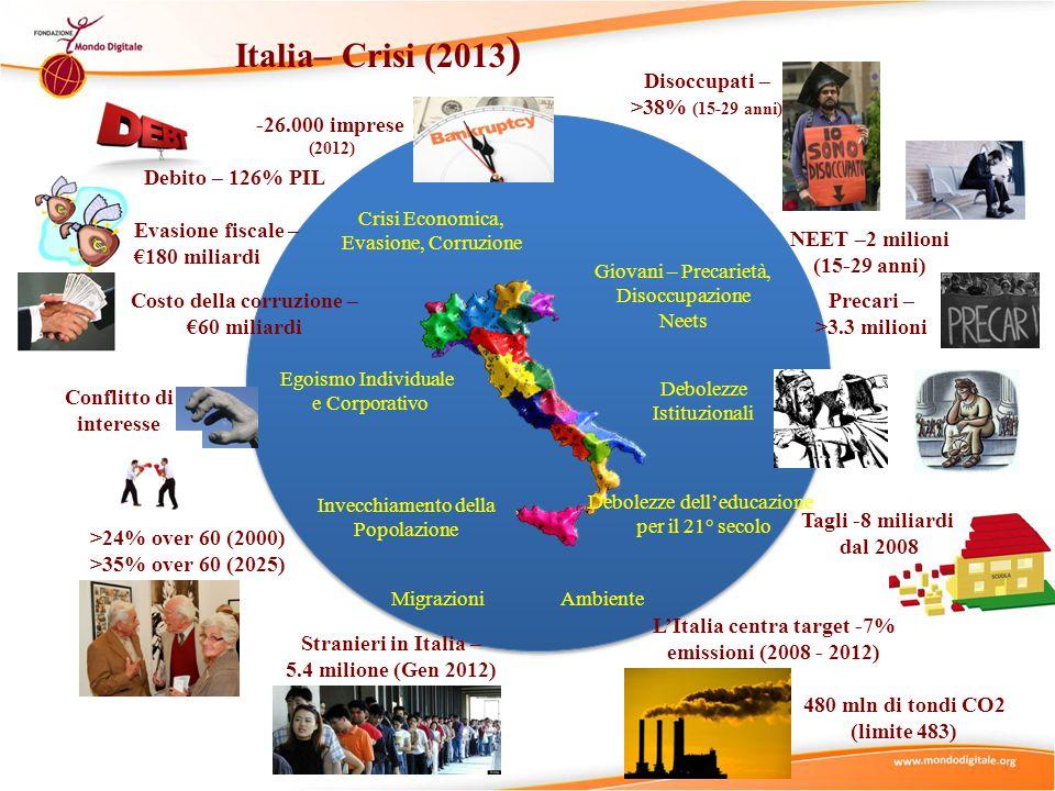 Italia– Crisi (2013 ) Crisi Economica, Evasione, Corruzione Invecchiamento della Popolazione Egoismo Individuale e Corporativo Giovani – Precarietà, Disoccupazione Neets Debolezze dell'educazione per il 21° secolo Debolezze Istituzionali Ambiente Migrazioni Disoccupati – >38% (15-29 anni) NEET –2 milioni (15-29 anni) Precari – >3.3 milioni -26.000 imprese (2012) Costo della corruzione – €60 miliardi Evasione fiscale – €180 miliardi Conflitto di interesse Debito – 126% PIL >24% over 60 (2000) >35% over 60 (2025) Stranieri in Italia – 5.4 milione (Gen 2012) L'Italia centra target -7% emissioni (2008 - 2012) 480 mln di tondi CO2 (limite 483) Tagli -8 miliardi dal 2008