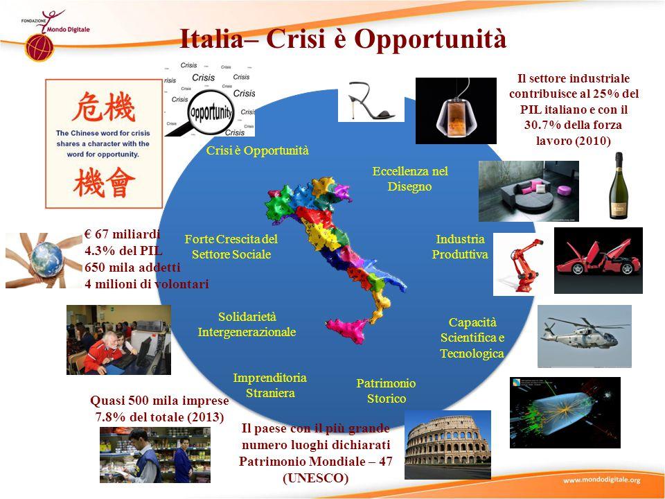 Italia– Crisi è Opportunità Crisi è Opportunità Solidarietà Intergenerazionale Forte Crescita del Settore Sociale Eccellenza nel Disegno Capacità Scientifica e Tecnologica Patrimonio Storico Industria Produttiva Imprenditoria Straniera Il paese con il più grande numero luoghi dichiarati Patrimonio Mondiale – 47 (UNESCO) Il settore industriale contribuisce al 25% del PIL italiano e con il 30.7% della forza lavoro (2010) € 67 miliardi 4.3% del PIL 650 mila addetti 4 milioni di volontari Quasi 500 mila imprese 7.8% del totale (2013)