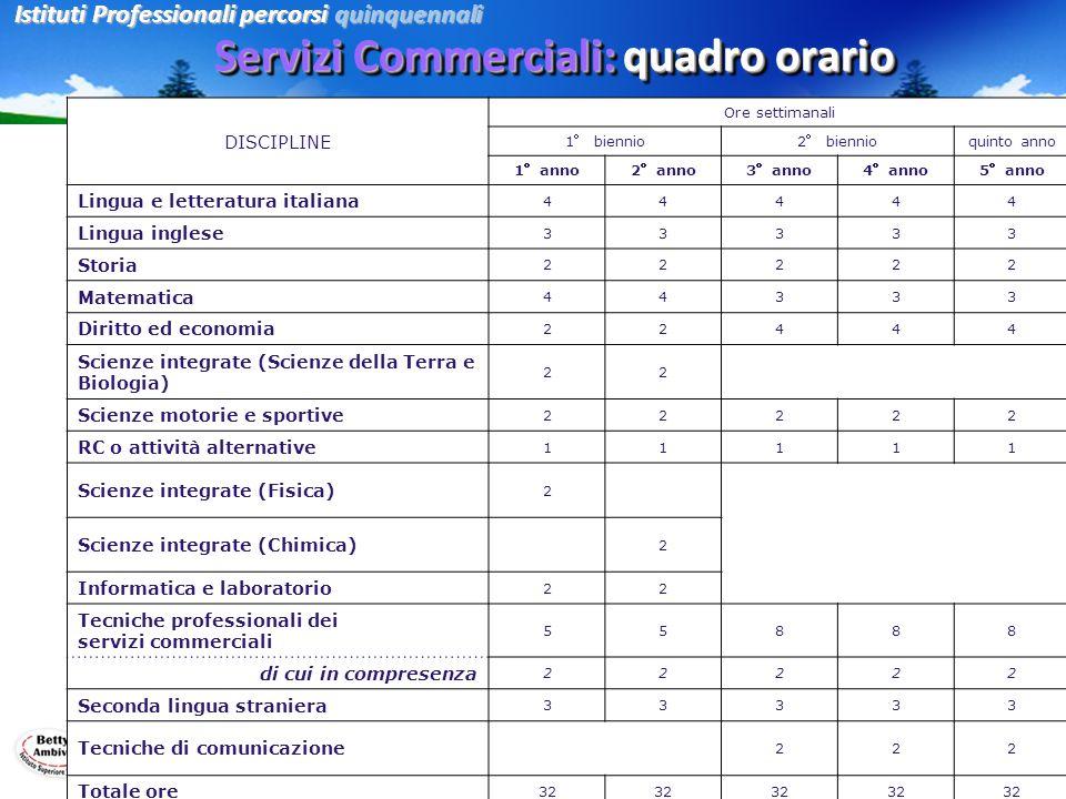 Servizi Commerciali: quadro orario Istituti Professionali percorsi quinquennali DISCIPLINE Ore settimanali 1° biennio2° biennioquinto anno 1°anno2°ann