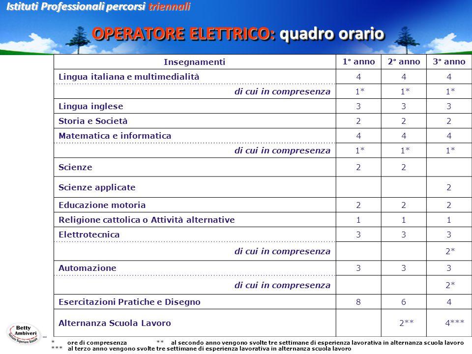 OPERATORE ELETTRICO: quadro orario Istituti Professionali percorsi triennali Insegnamenti1° anno2° anno3° anno Lingua italiana e multimedialità444 di