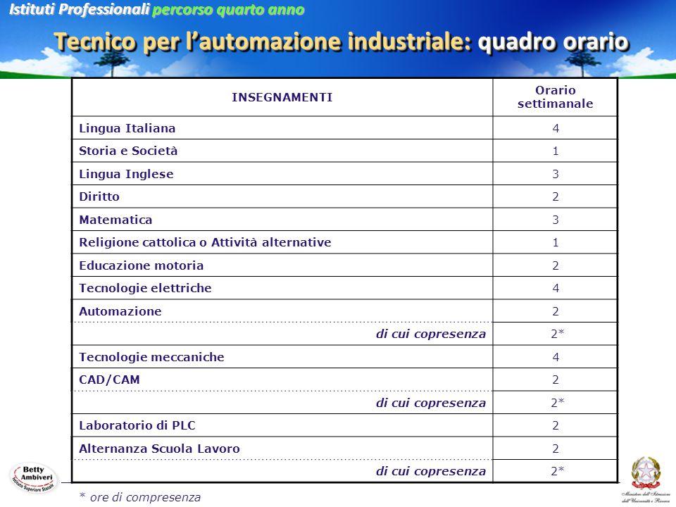 Tecnico per l'automazione industriale: quadro orario Istituti Professionali percorso quarto anno INSEGNAMENTI Orario settimanale Lingua Italiana4 Stor