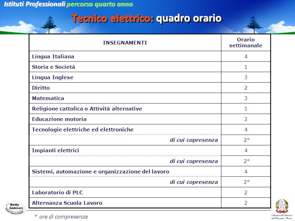 Tecnico elettrico: quadro orario INSEGNAMENTI Orario settimanale Lingua Italiana4 Storia e Società1 Lingua Inglese3 Diritto2 Matematica3 Religione cat