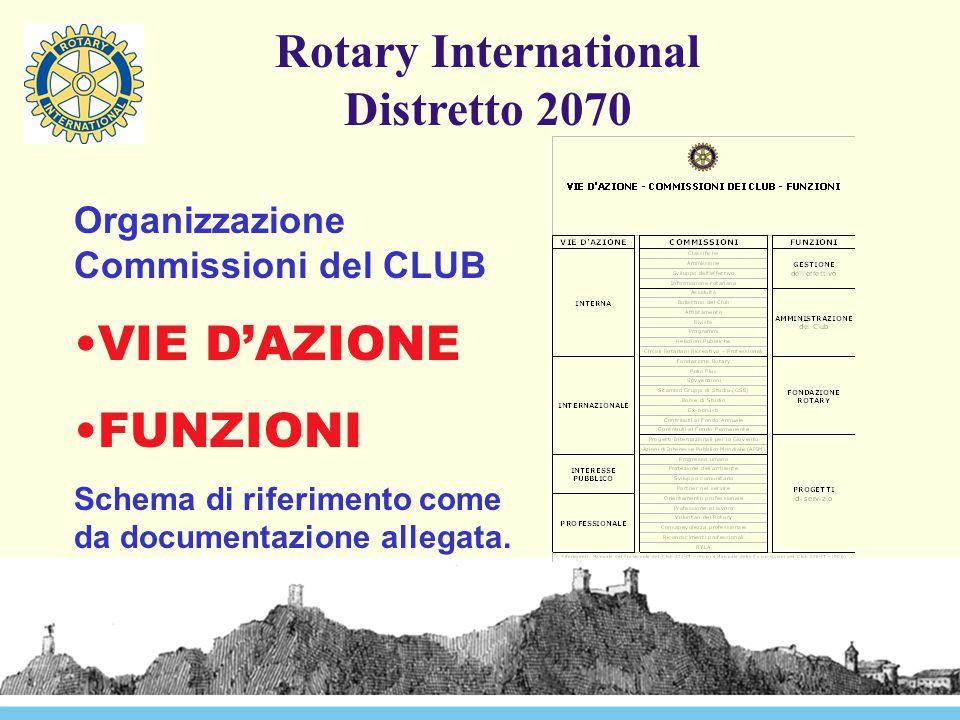 Organizzazione Commissioni del CLUB VIE D'AZIONE FUNZIONI Schema di riferimento come da documentazione allegata.