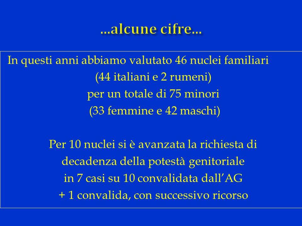In questi anni abbiamo valutato 46 nuclei familiari (44 italiani e 2 rumeni) per un totale di 75 minori (33 femmine e 42 maschi) Per 10 nuclei si è avanzata la richiesta di decadenza della potestà genitoriale in 7 casi su 10 convalidata dall'AG + 1 convalida, con successivo ricorso