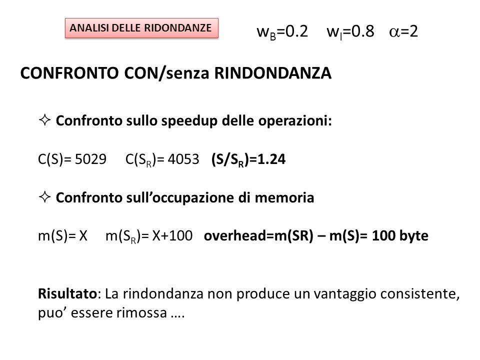 ANALISI DELLE RIDONDANZE CONFRONTO CON/senza RINDONDANZA  Confronto sullo speedup delle operazioni: C(S)= 5029 C(S R )= 4053 (S/S R )=1.24  Confronto sull'occupazione di memoria m(S)= X m(S R )= X+100 overhead=m(SR) – m(S)= 100 byte Risultato: La rindondanza non produce un vantaggio consistente, puo' essere rimossa ….