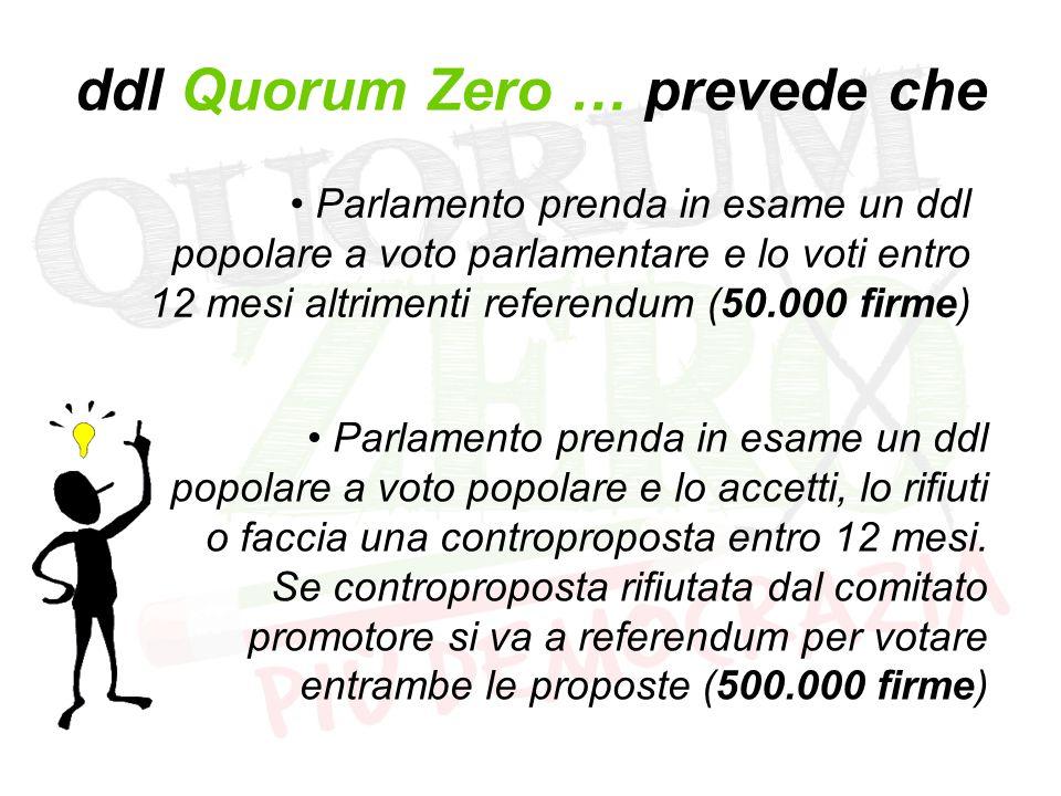 ddl Quorum Zero … prevede che Parlamento prenda in esame un ddl popolare a voto parlamentare e lo voti entro 12 mesi altrimenti referendum (50.000 firme) Parlamento prenda in esame un ddl popolare a voto popolare e lo accetti, lo rifiuti o faccia una controproposta entro 12 mesi.