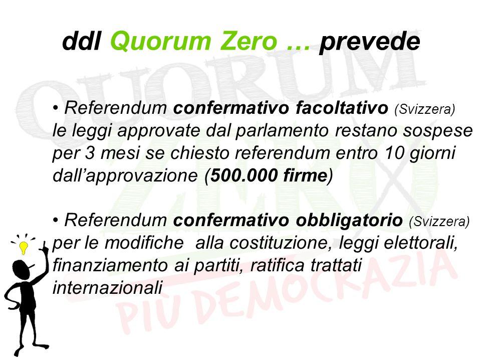 ddl Quorum Zero … prevede Referendum confermativo facoltativo (Svizzera) le leggi approvate dal parlamento restano sospese per 3 mesi se chiesto referendum entro 10 giorni dall'approvazione (500.000 firme) Referendum confermativo obbligatorio (Svizzera) per le modifiche alla costituzione, leggi elettorali, finanziamento ai partiti, ratifica trattati internazionali