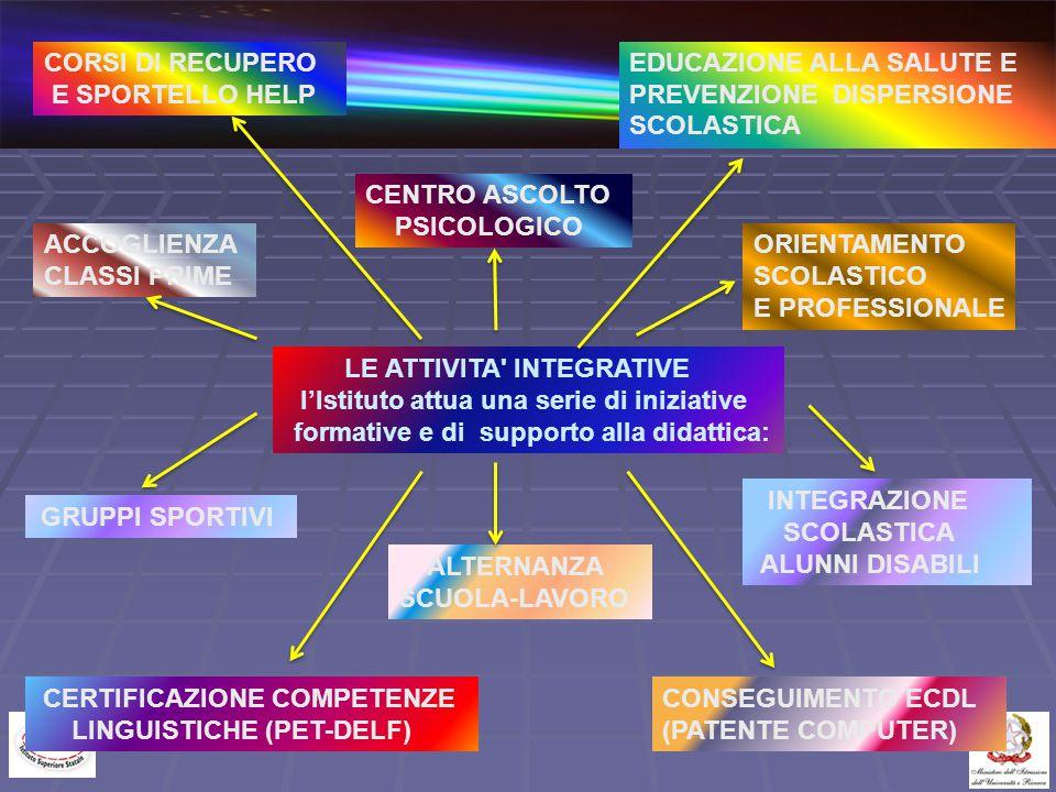 LE ATTIVITA' INTEGRATIVE l'Istituto attua una serie di iniziative formative e di supporto alla didattica: ACCOGLIENZA CLASSI PRIME EDUCAZIONE ALLA SAL