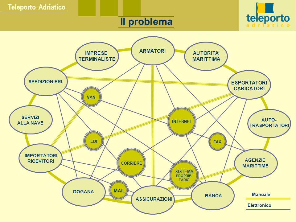 Teleporto Adriatico Il problema VAN EDI MAIL SISTEMA PROPRIE- TARIO CORRIERE INTERNET FAX ARMATORI AUTORITA' MARITTIMA ESPORTATORI CARICATORI AUTO- TR