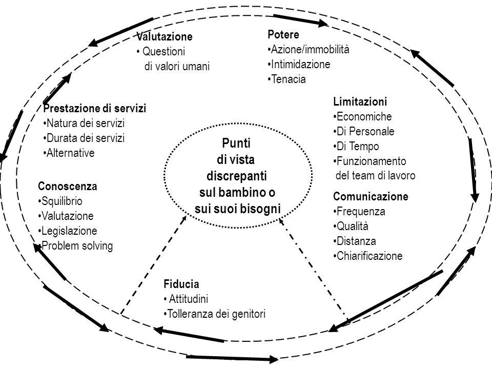 Team docente gestione di Ruoli Assumere specifici ruoli Chiedersi quale ruolo viene vissuto dal soggetto Competenze Per discipline Per metodi Per stra