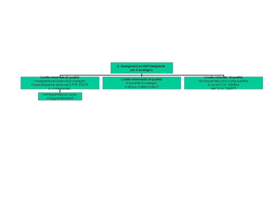 Ipotesi di indicatori di qualità dell'integrazione scolastica degli alunni diversamente abili di cui alla nota ministeriale prot. 4088 del 2 ottobre 2