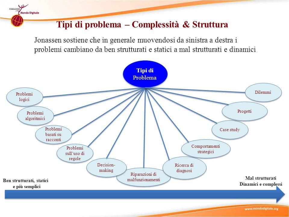 Tipi di problema – Complessità & Struttura Problemi logici Problemi algoritmici Riparazioni di malfunzionamenti Problemi basati su racconti Problemi sull'uso di regole Decision- making Ricerca di diagnosi Comportamenti strategici Case study Progetti Dilemmi Jonassen sostiene che in generale muovendosi da sinistra a destra i problemi cambiano da ben strutturati e statici a mal strutturati e dinamici Tipi di Problema Ben strutturati, statici e più semplici Mal strutturati Dinamici e complessi
