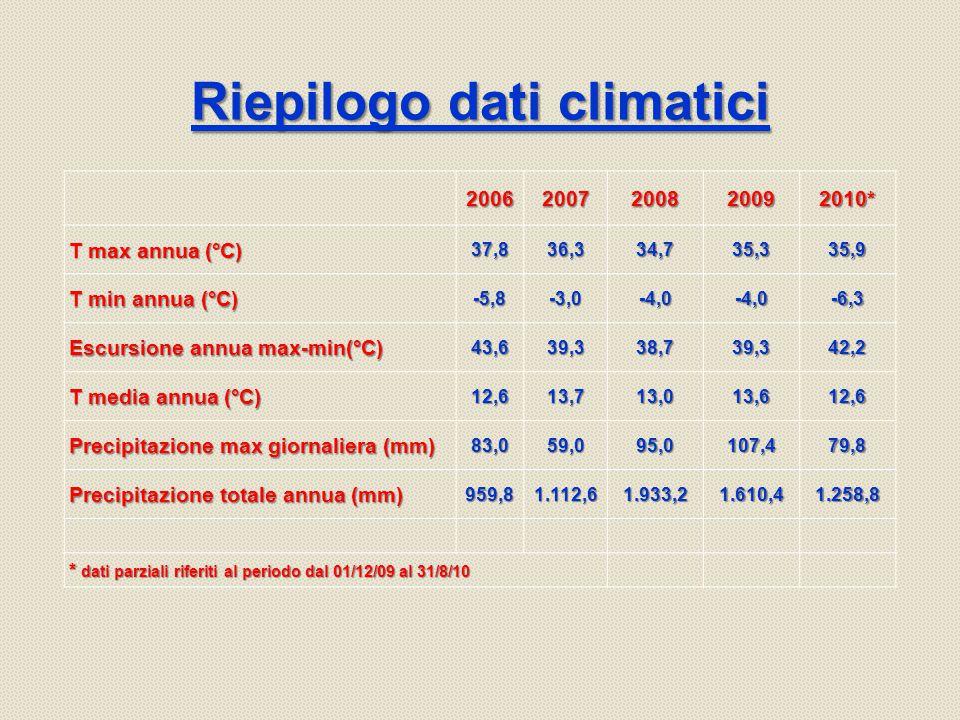 Riepilogo dati climatici 20062007200820092010* T max annua (°C) 37,836,334,735,335,9 T min annua (°C) -5,8-3,0-4,0-4,0-6,3 Escursione annua max-min(°C) 43,639,338,739,342,2 T media annua (°C) 12,613,713,013,612,6 Precipitazione max giornaliera (mm) 83,059,095,0107,479,8 Precipitazione totale annua (mm) 959,81.112,61.933,21.610,41.258,8 * dati parziali riferiti al periodo dal 01/12/09 al 31/8/10