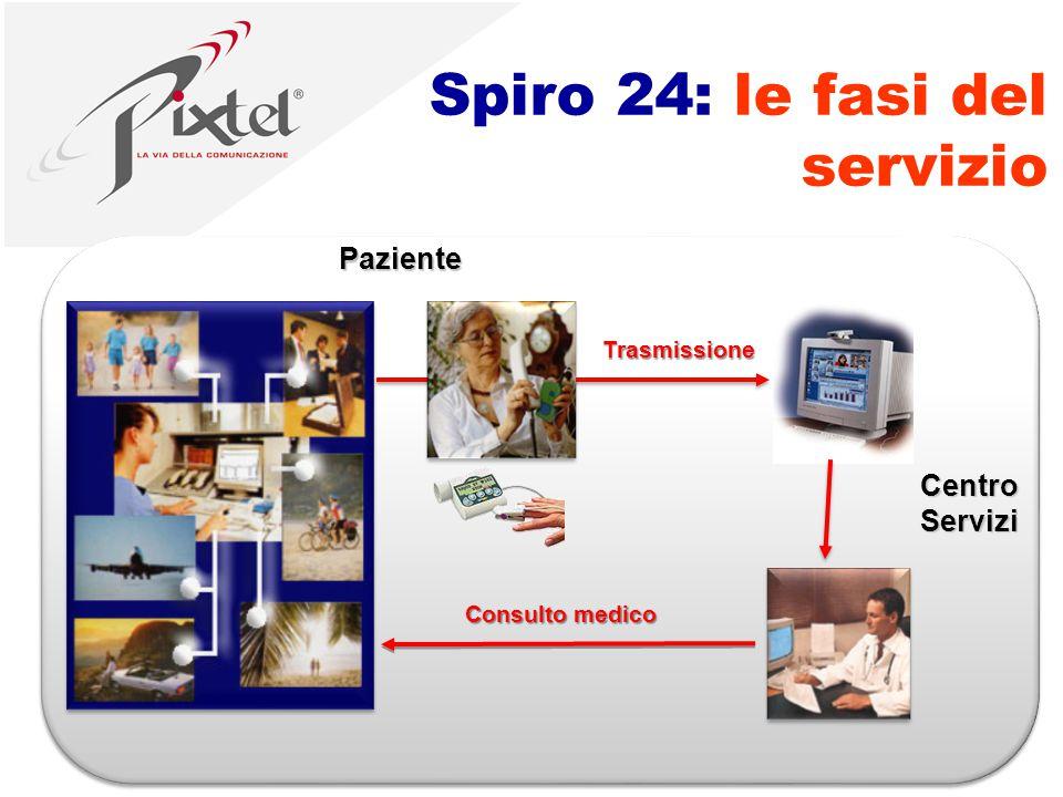 Spiro 24: le fasi del servizio Centro Servizi Paziente Trasmissione Consulto medico