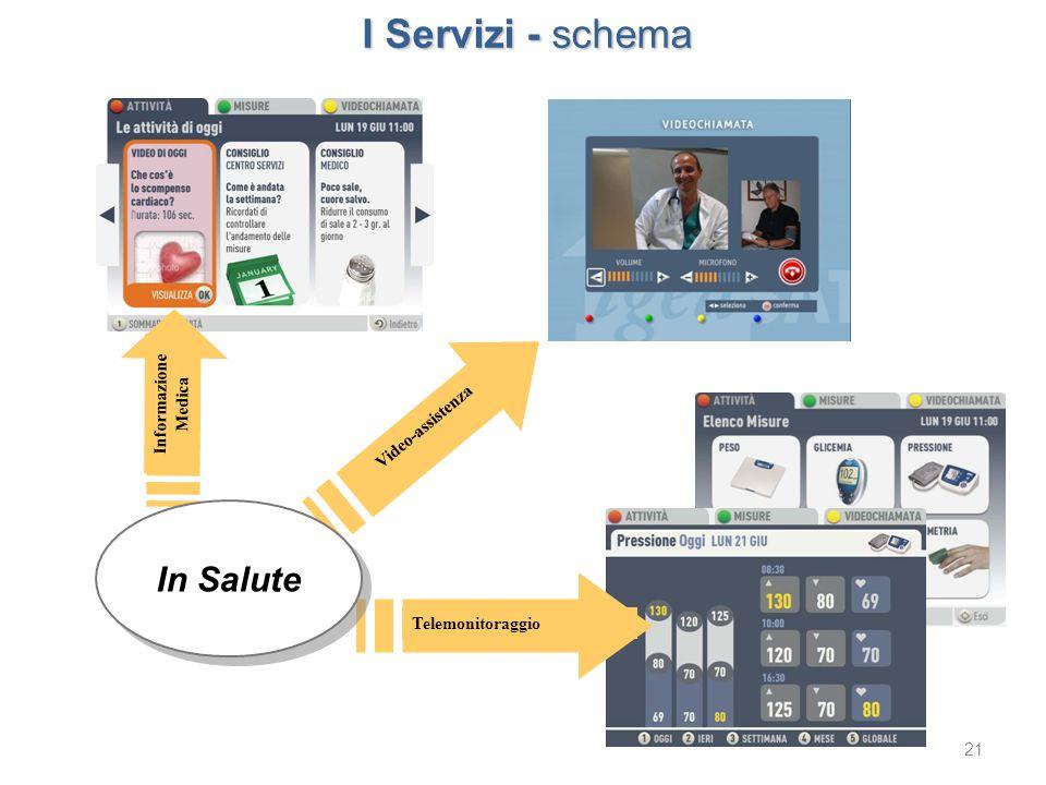 21 I Servizi - schema Telemonitoraggio Video-assistenza Informazione Medica In Salute