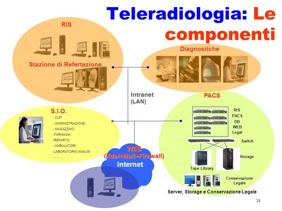 25 Teleradiologia: Le componenti RIS Stazione di Refertazione Diagnostiche RIS PACS DB WEB Legal Switch Storage Tape Library Conservazione LegalePACS Server, Storage e Conservazione Legale Internet Intranet (LAN) WEB(Xdsl+Mail+Firewall) S.I.O.