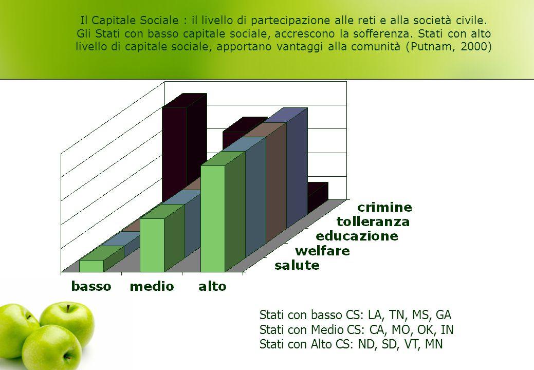 Il Capitale Sociale : il livello di partecipazione alle reti e alla società civile. Gli Stati con basso capitale sociale, accrescono la sofferenza. St