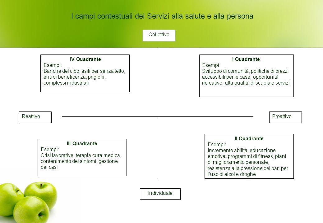III Quadrante Esempi: Crisi lavorative, terapia,cura medica, contenimento dei sintomi, gestione dei casi I Quadrante Esempi: Sviluppo di comunità, pol