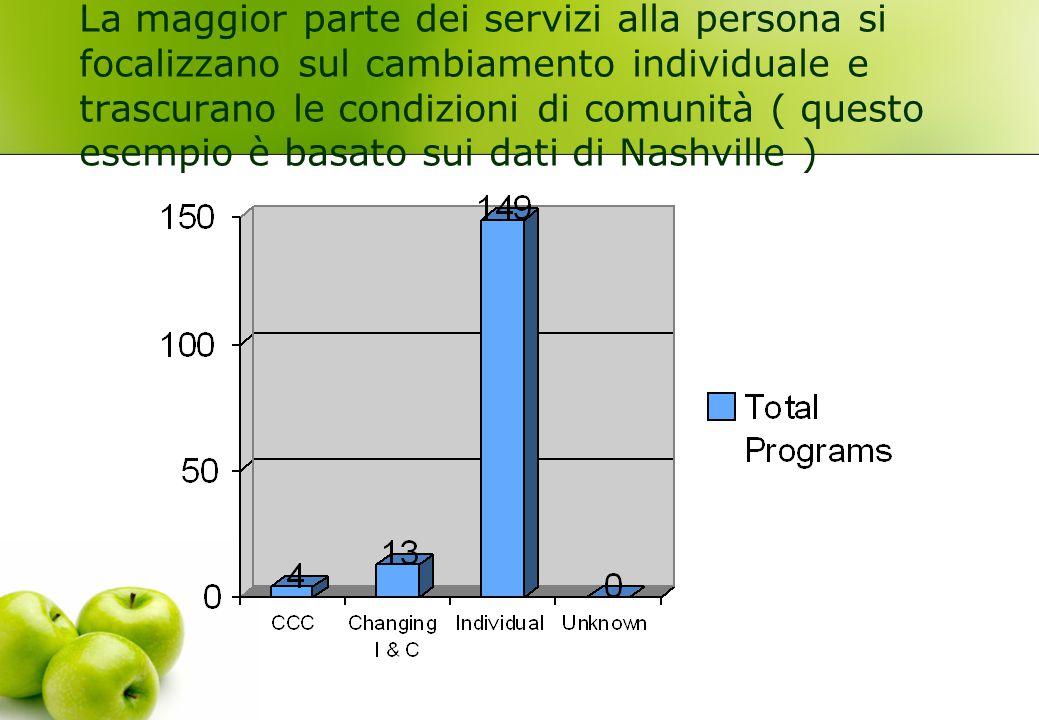 La maggior parte dei servizi alla persona si focalizzano sul cambiamento individuale e trascurano le condizioni di comunità ( questo esempio è basato