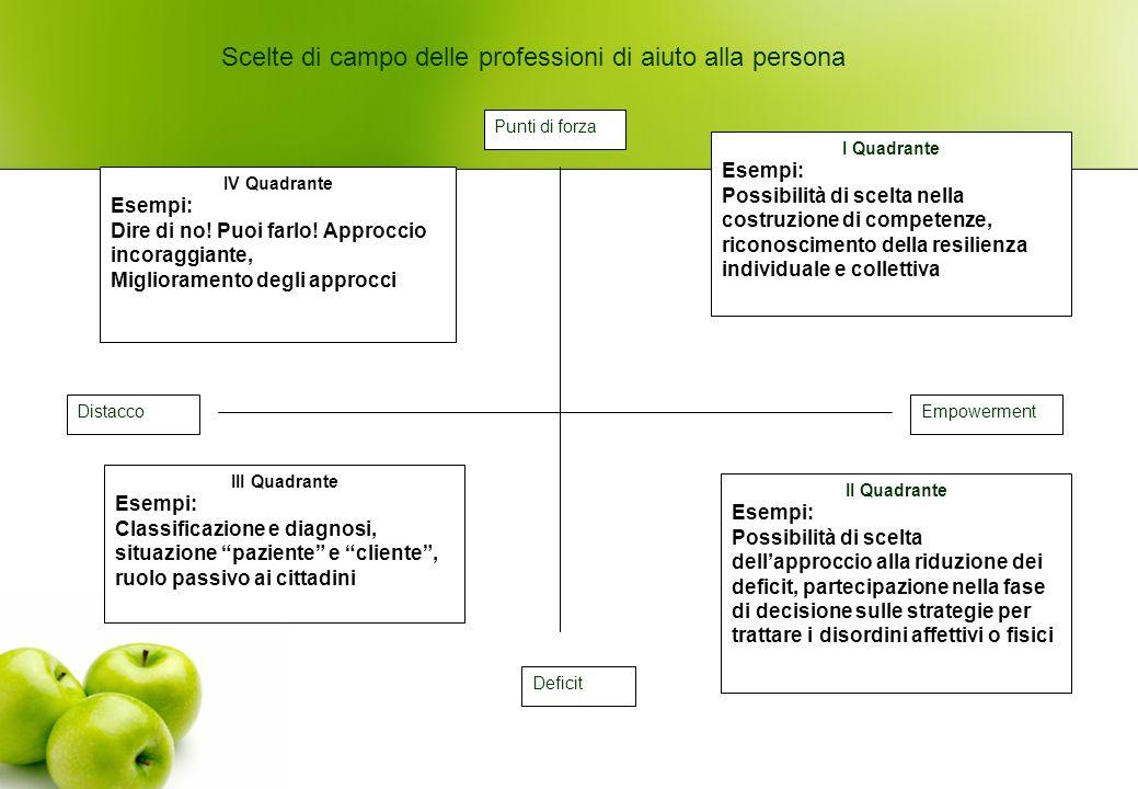 I Quadrante Esempi: Possibilità di scelta nella costruzione di competenze, riconoscimento della resilienza individuale e collettiva II Quadrante Esemp