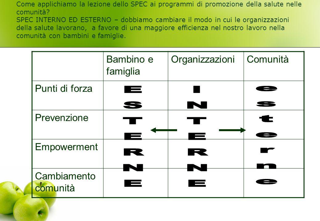 Come applichiamo la lezione dello SPEC ai programmi di promozione della salute nelle comunità? SPEC INTERNO ED ESTERNO – dobbiamo cambiare il modo in
