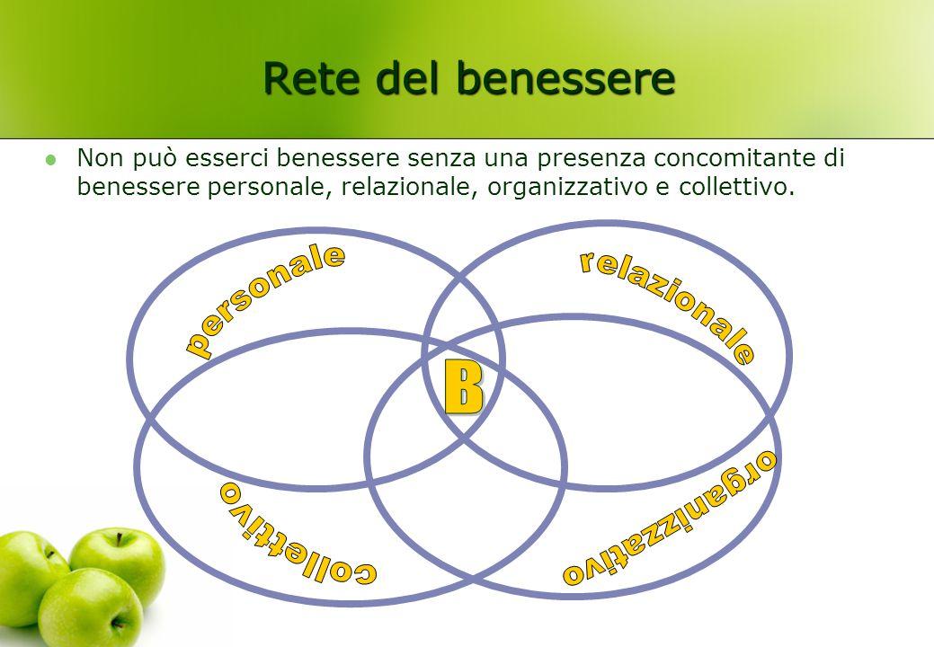 Rete del benessere Non può esserci benessere senza una presenza concomitante di benessere personale, relazionale, organizzativo e collettivo.