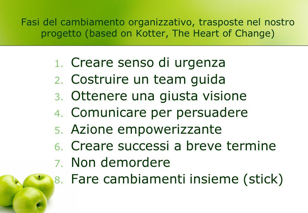 Fasi del cambiamento organizzativo, trasposte nel nostro progetto (based on Kotter, The Heart of Change) 1. Creare senso di urgenza 2. Costruire un te